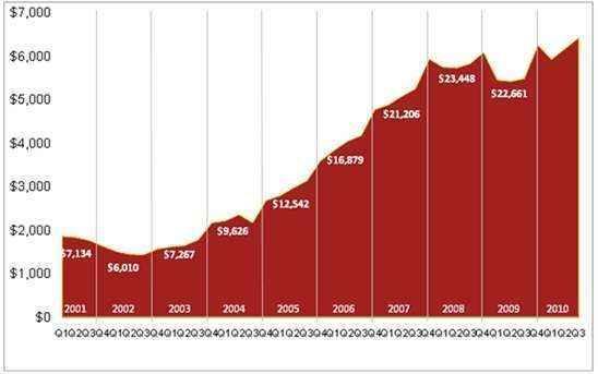 encuesta ingresos publicidad internet
