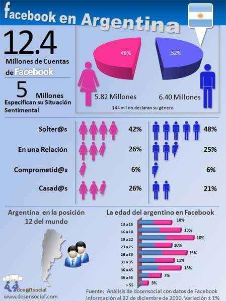 argentina facebook