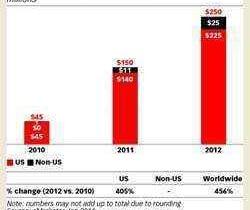 ingresos-Twitter-2011-2012