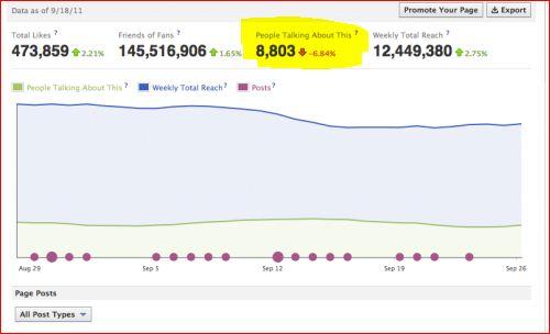 Facebook lanza nuevas estadísticas para páginas