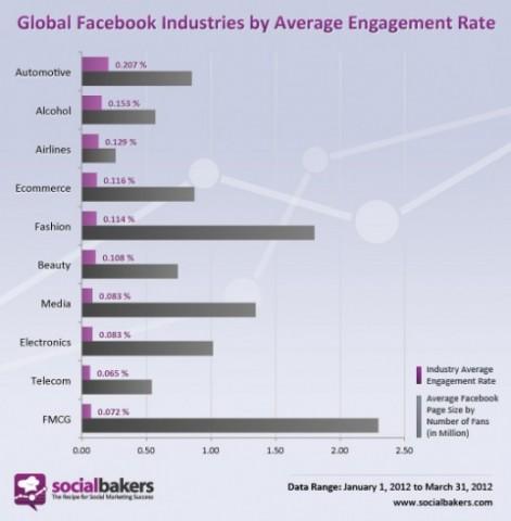 Estudio: La marcas que generan mayor participación en Facebook
