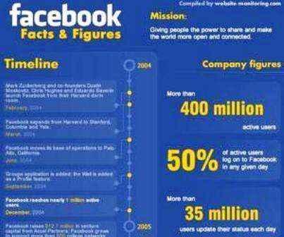 España está entre los 10 países que más usan Facebook