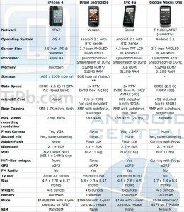 iPhone 4 vs Droid Incredible vs Evo 4G vs Nexus One
