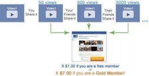 ganar dinero facebook youtube