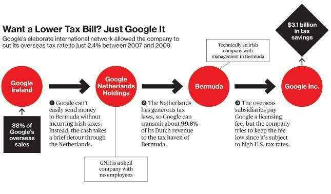 Estrategia fiscal google