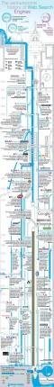 historia de los motores de busqueda en internet