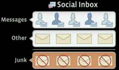 mensajeria facebook