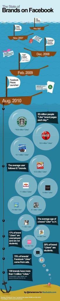 marcas facebook infografia