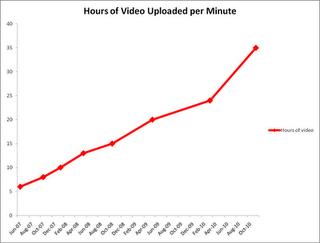 youtube crecimiento