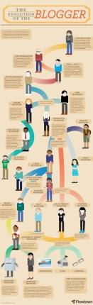 evolucion blogger