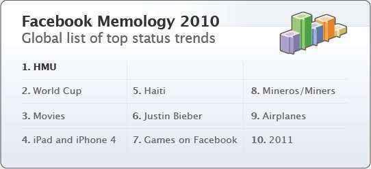 facebook tendencias 2010
