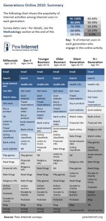 generaciones online infografia