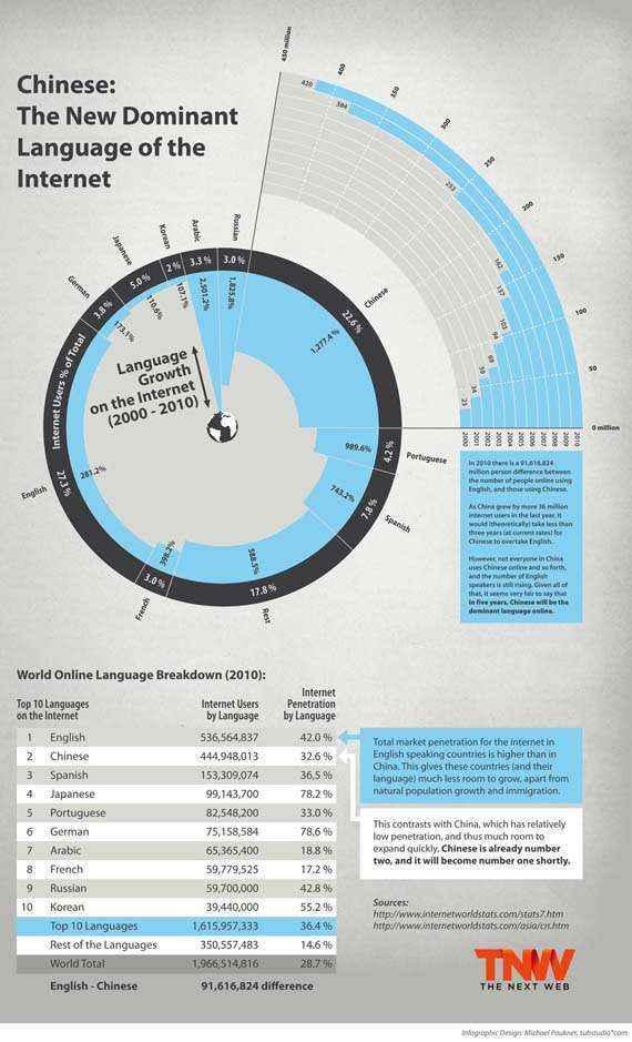 idiomas internet