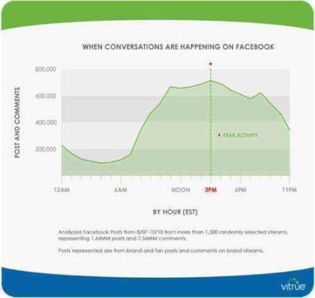 facebook-horas-actualizar