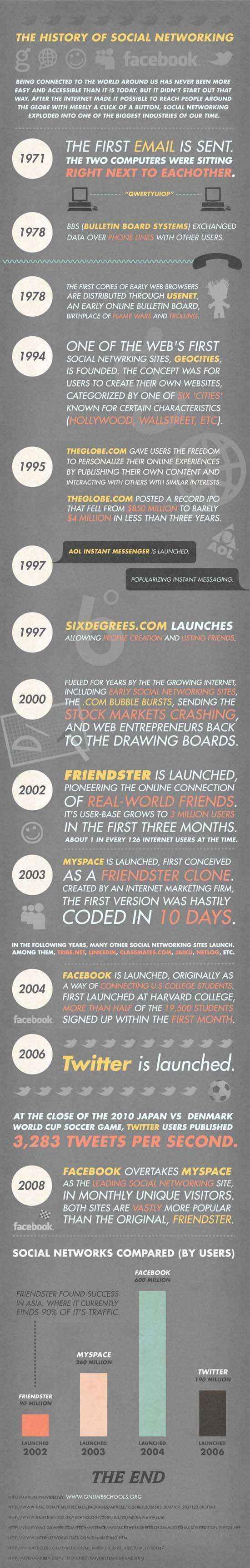 infografia-historia-redes-sociales