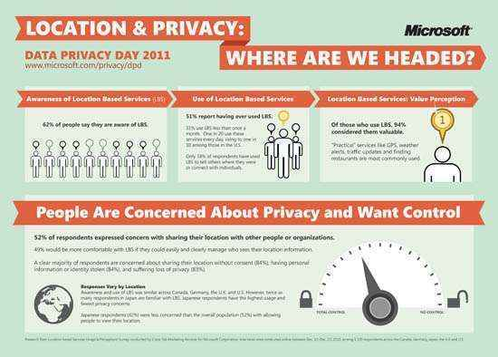 infografia-localizacion-privacidad