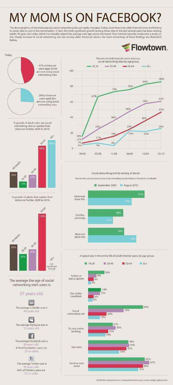 infografia-redes-sociales-demografia