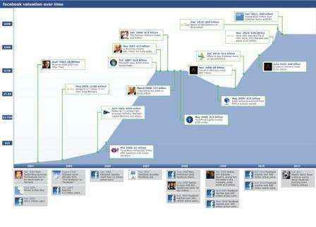 infografia valoracion facebook