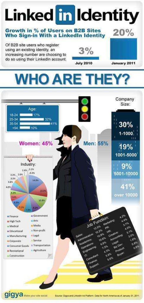 infografia cremiento linkedin