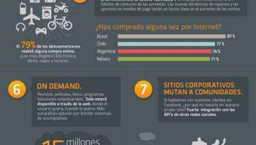 infografia tendencias marketing 2011
