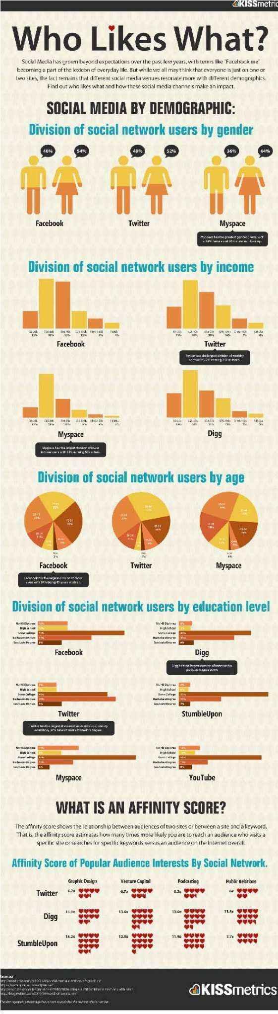 infografia usuarios redes sociales