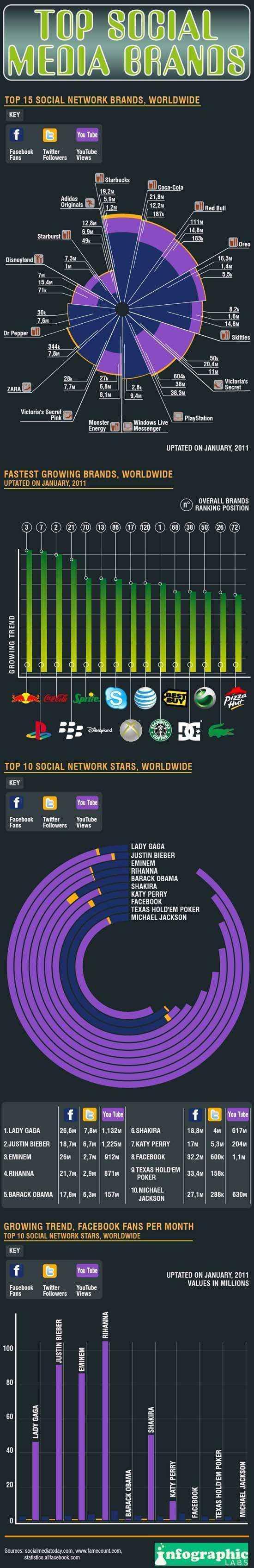 marcas populares redes sociales