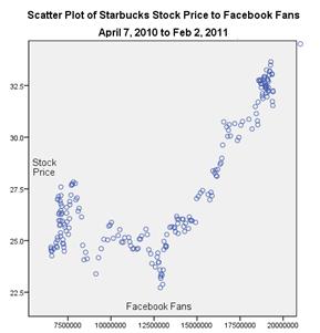 precio redes sociales popularidad