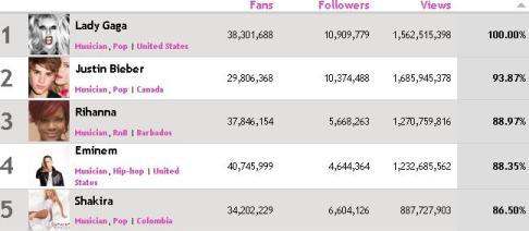 ranking de famosos en las redes sociales