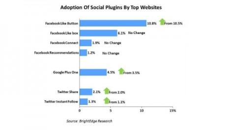Estadística popularidad boton Google