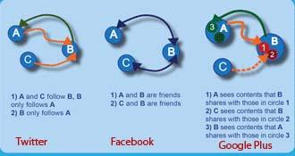 grafico social de google plu, -facebook y twitter