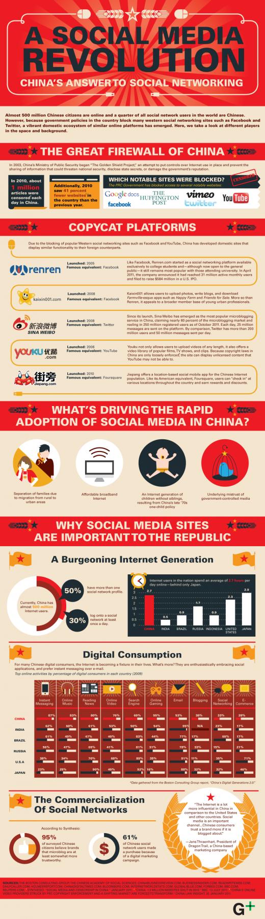 La revolución de social media en China