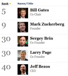 Fundadores de Microsoft, Facebook y Google en la lista Forbes de los más poderosos
