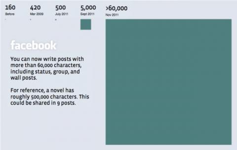 Límite de actualizaciones en Facebook aumenta a 60 mil caracteres