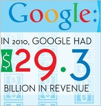 Infografía: Google detrás de las cifras