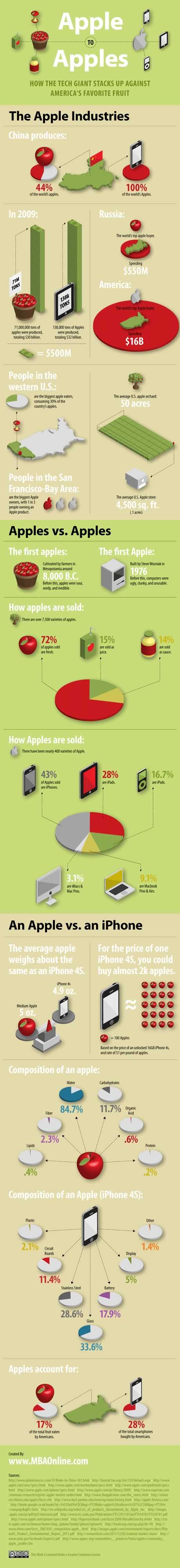 infografia apple manzana