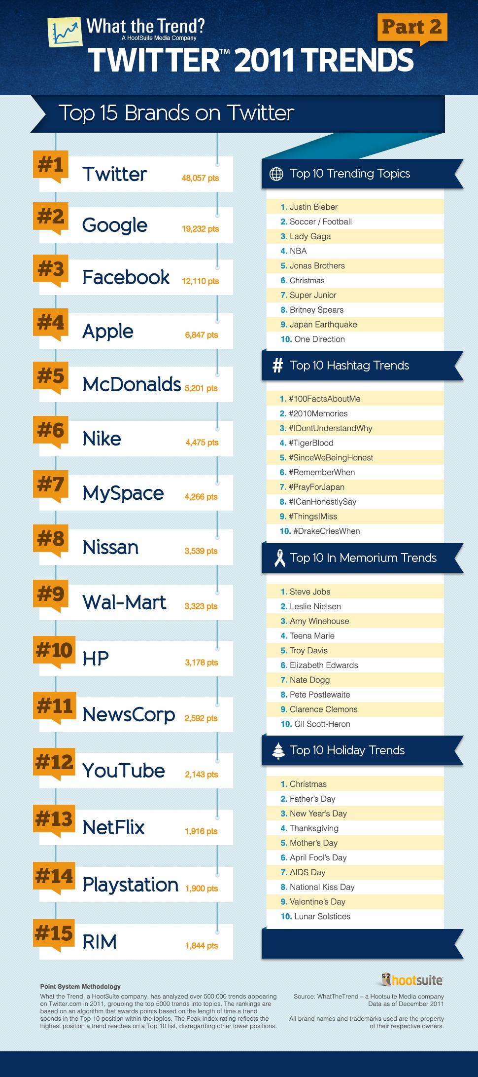 Infografía: las marcas líderes en Twitter en 2011