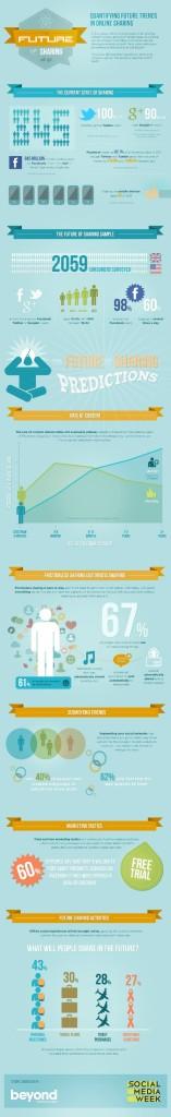 El futuro de compartir contenidos en las redes sociales