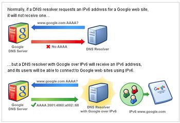 google-dns-funcion