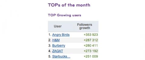 páginas de marcas de Google+ crecen 4 veces más rápido que páginas de Twitter
