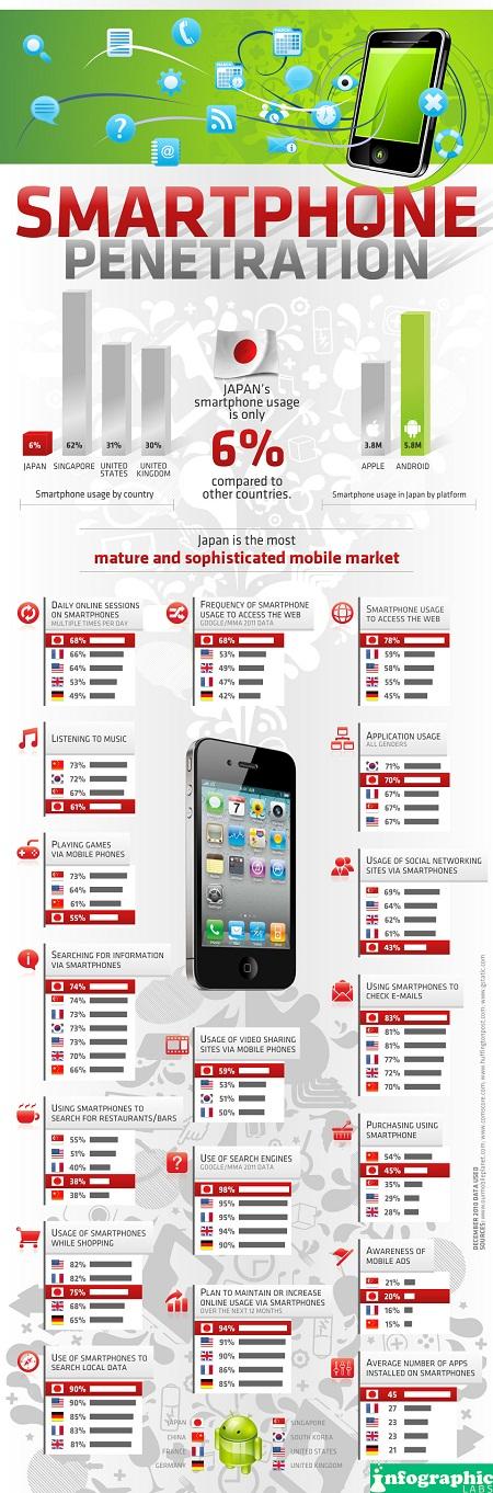 smartphones japoneses