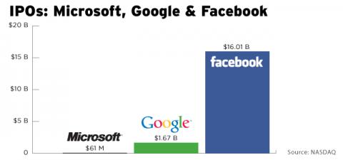 facebook cotizacion comparada