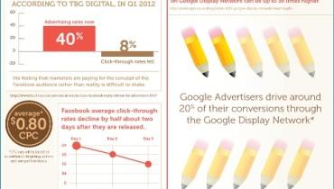 anuncios de Facebook vs Google