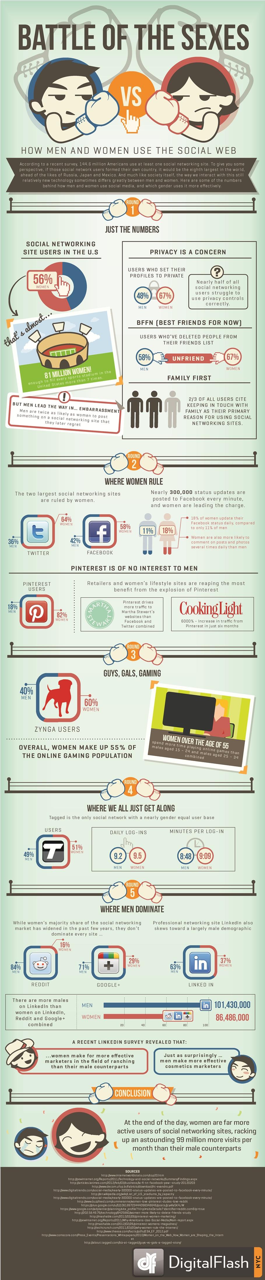 Infografía: Las redes sociales favoritas de hombres y mujeres