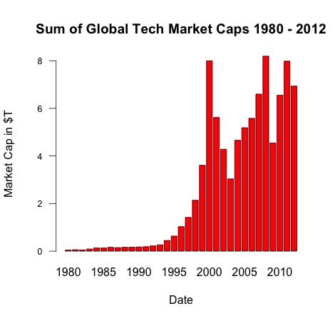 Cuatro tendencias en la historia de la industria tecnológica