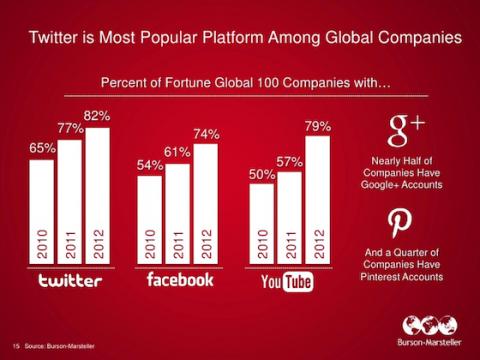 Twitter es la red social favorita de las más grandes empresas mundiales