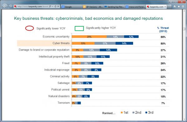 Ciber amenazas, el segundo principal problema para las empresas